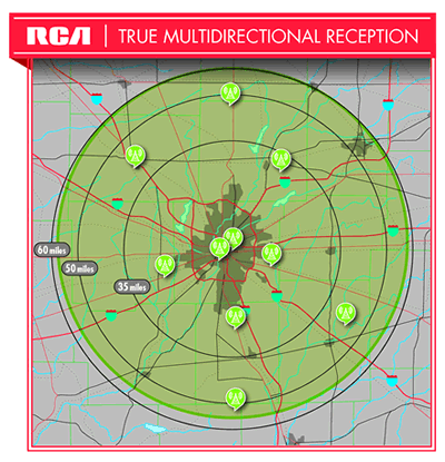 True multi-directional reception
