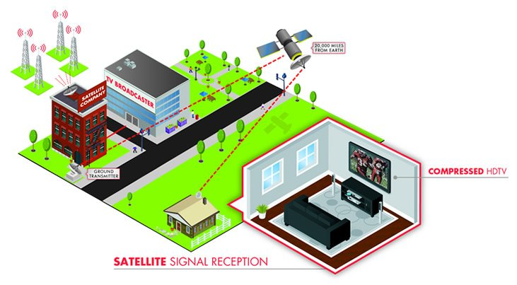 Satellite TV Signal Quality