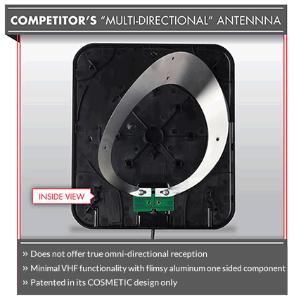 Competitor's Multi-Directional Antenna
