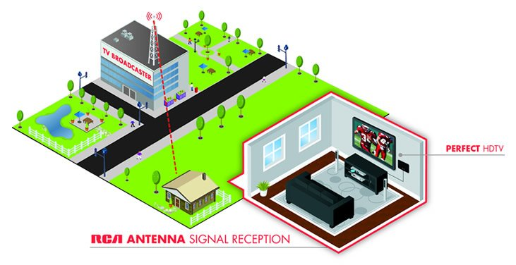 RCA Antenna Signal Quality