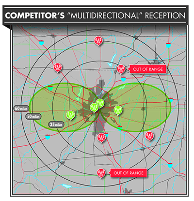 Competitor's multi-directional reception-1